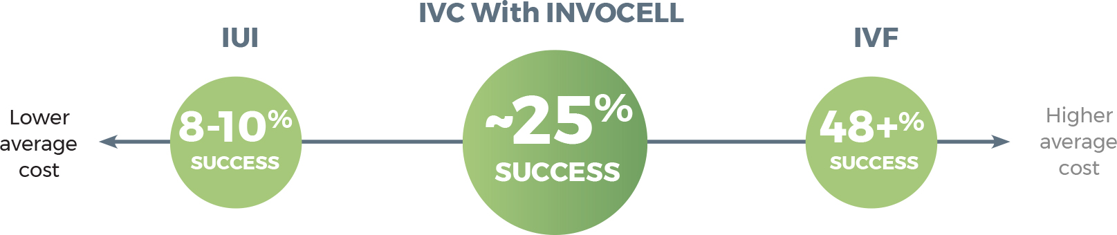 ivc with invocell success rates | Dallas IVF